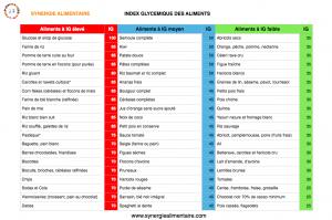 tableau index glycémique des aliments- synergie alimentaire
