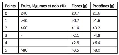 tableau-Nutri-Score