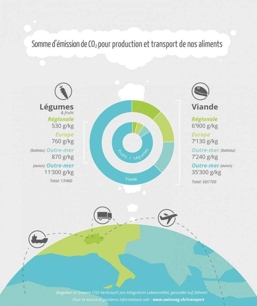 émissions de CO2 aliments