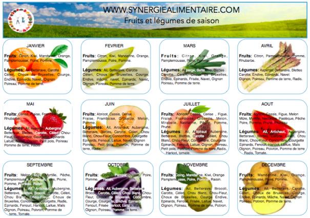 Fruits et légumes de saison: 6 bonnes raisons d'en manger