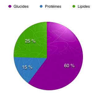 répartition glucides-protéines-lipides